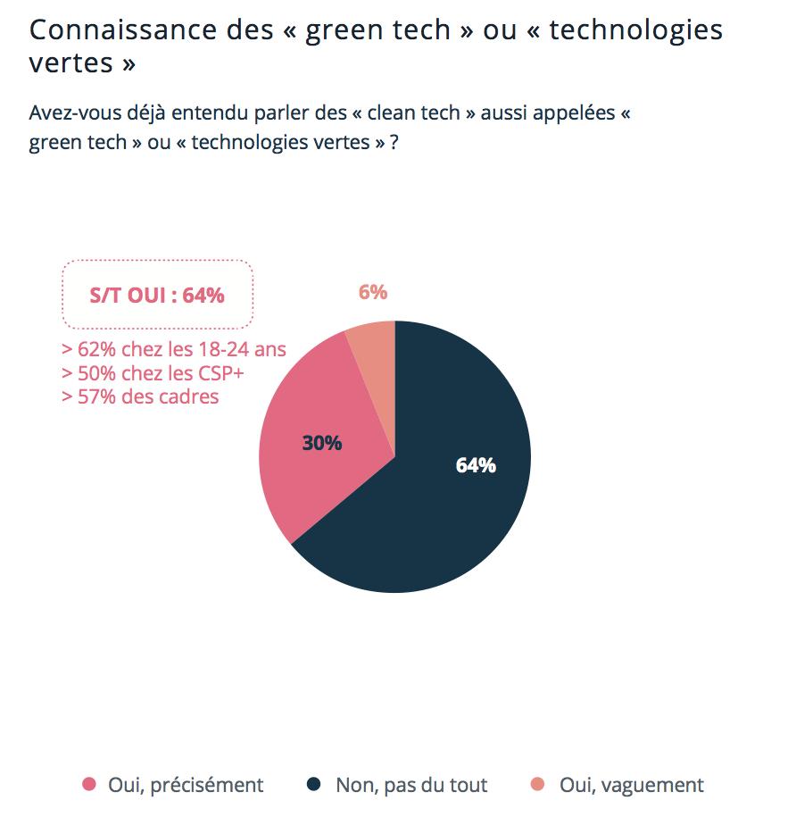 """Green Tech, les Français méconnaissent ces initiatives malgré leur plébiscite des tendances """"vertes"""" Capture-de-cc-81cran-2018-10-22-a-cc-80-16.01.19"""