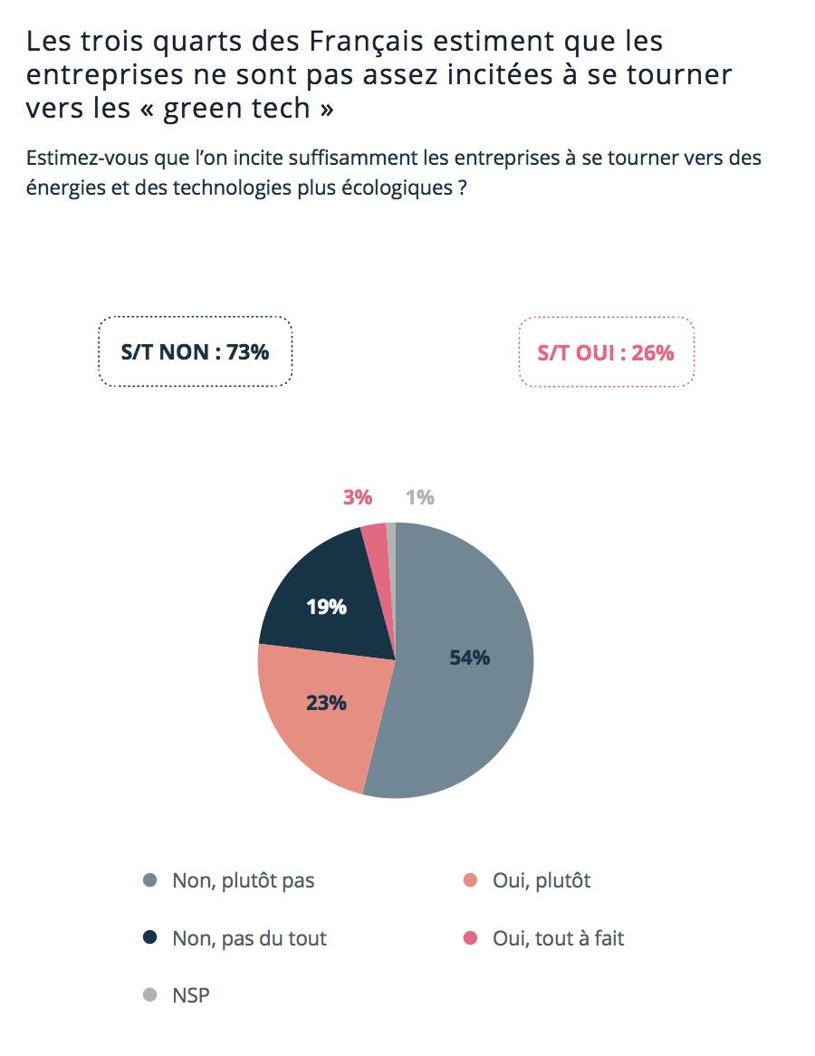 """Green Tech, les Français méconnaissent ces initiatives malgré leur plébiscite des tendances """"vertes"""" Capture-de-cc-81cran-2018-10-22-a-cc-80-16.01.34-1"""