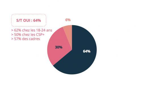 Nouveau sondage sur les Green Tech, les Français méconnaissent ces initiatives malgré leur plébiscite des tendances