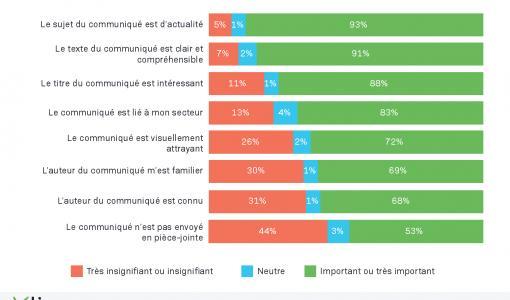 ENQUÊTE : Une étude internationale indique que les communiqués de presse sont de plus en plus pertinents dans le travail des journalistes