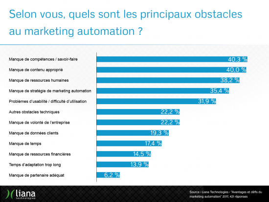 challenges_and_benefits_of_marketing_automation_results_fr3.png