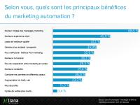 challenges_and_benefits_of_marketing_automation_results_fr4.png